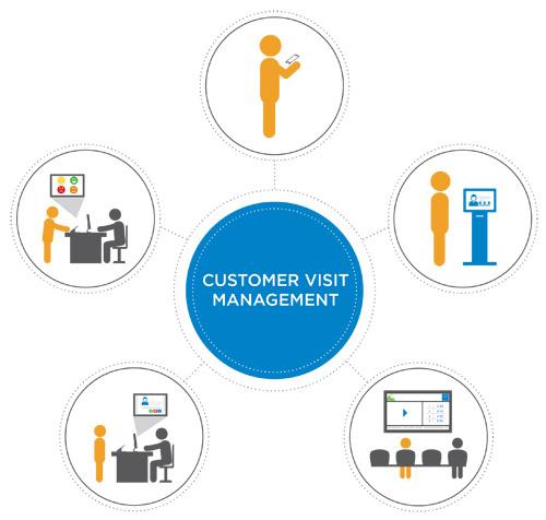 CVM - SEDCO - Customer Experience